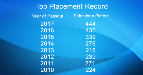 429 placements for 2013-2017 Batch
